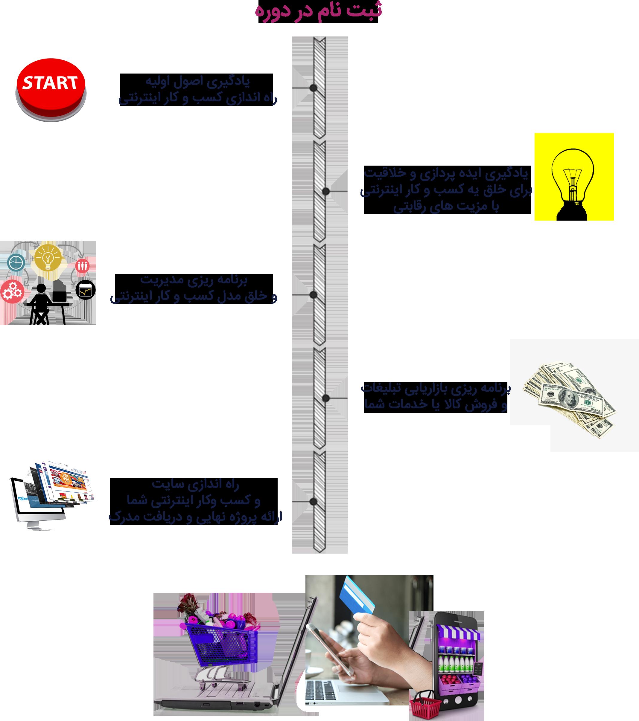 نقشه راه دوره راه اندازی کسب و کار اینترنتی